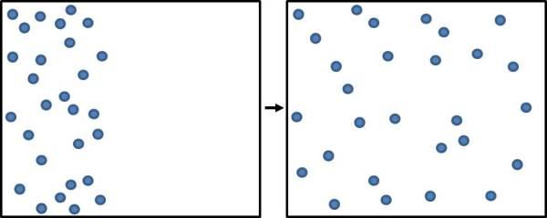 Spreading molecules